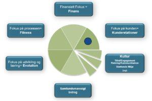 Business Needs Scorecard
